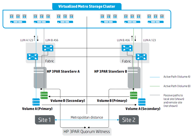 Metro Stretched Cluster with HP 3PAR
